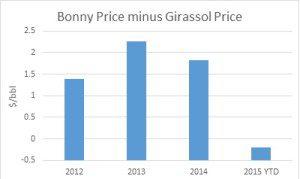 Bonny Price