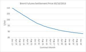 brent futures 30-10