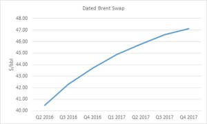 dated brent swap