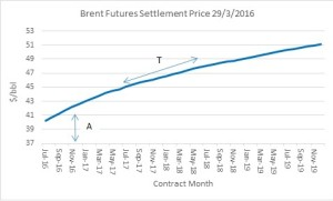 2 brent settlement price